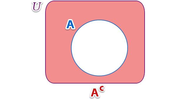 Teora de conjuntos el profe virtual conjuntos complemento ccuart Images